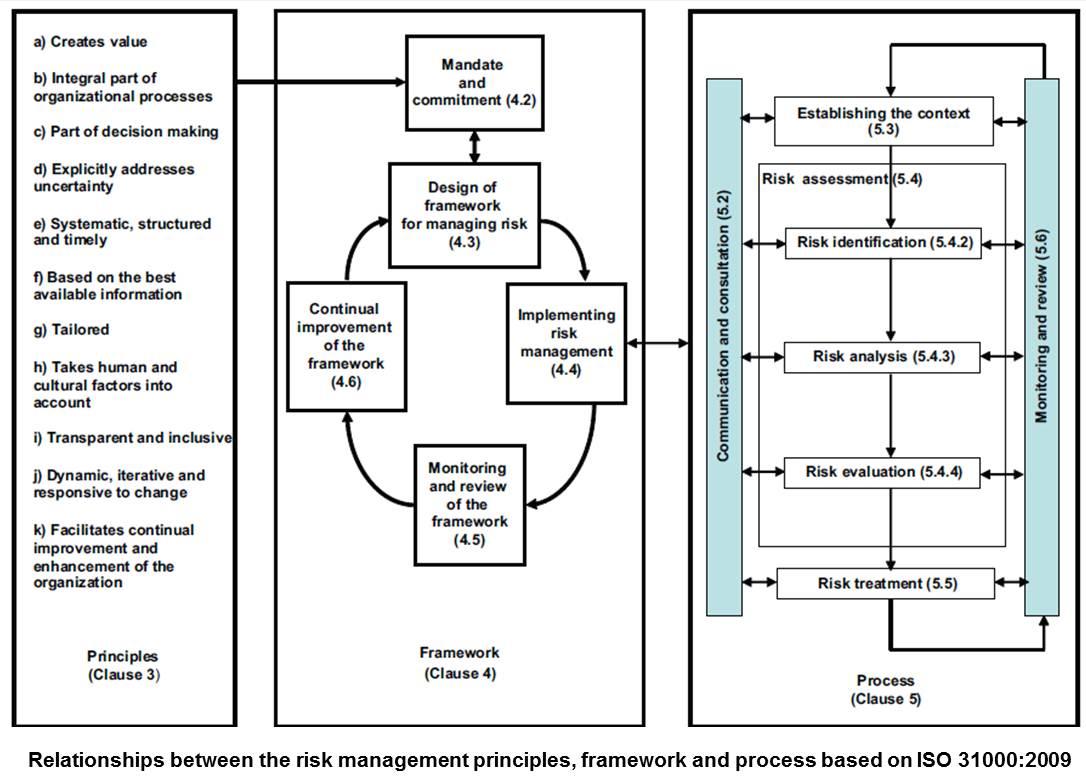 Hubungan Antara Prinsip, Kerangka Kerja, dan Proses Manajemen Risiko