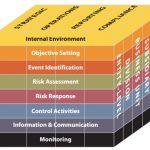 Ilustrasi keterkaitan sasaran, komponen ERM, dan unit kerja perusahaan